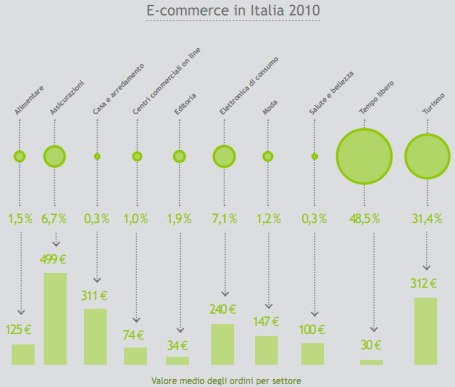 dati ecommerce 2010 Casaleggio Associati